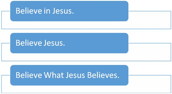 Believe in Jesus, Believe Jesus, Believe what Jesus Believes